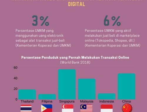 Kajian Pendukung Ekosistem Digital UMKM