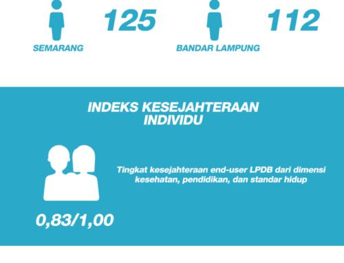 Kajian Pembuatan dan Pengukuran Indeks Kesejahteraan dan Kebahagiaan End User Penerima Pinjaman/Pembiayaan Dana Bergulir
